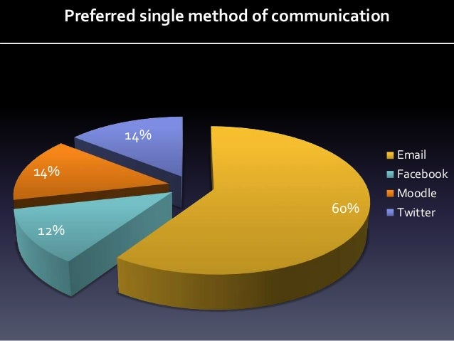 60% 12% 14% 14% Preferred single method of communication Email Facebook Moodle Twitter