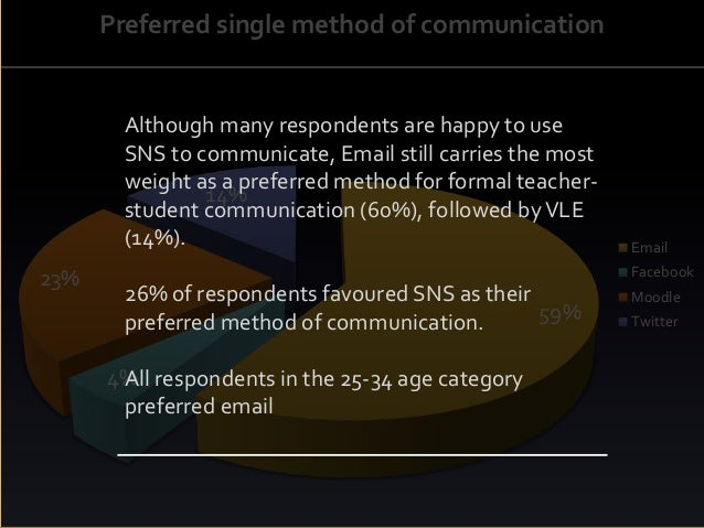 59% 4% 23% 14% Preferred single method of communication Email Facebook Moodle Twitter Although many respondents are happy ...