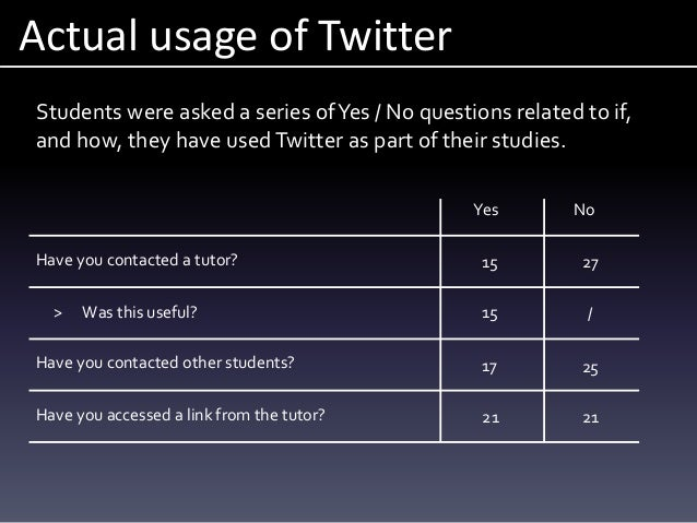 Actual usage of Twitter Students were asked a series ofYes / No questions related to if, and how, they have usedTwitter as...