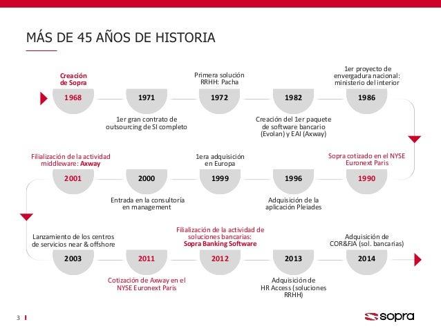 MÁS DE 45 AÑOS DE HISTORIA 3 1968 Creación de Sopra 1971 1er gran contrato de outsourcing de SI completo 1972 Creación del...