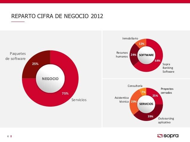 75% 25% Servicios Paquetes de software NEGOCIO REPARTO CIFRA DE NEGOCIO 2012 4 64% 24% 12% Sopra Banking Software Inmobili...