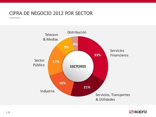 33% 21% 16% 17% 9% 4% Servicios Financieros Servicios, Transportes & Utilidades Telecom & Medias Sector Público Distribuci...