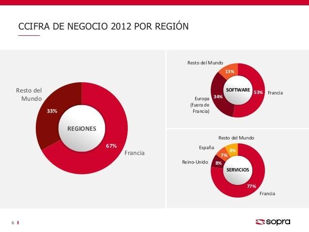 67% 33% Francia Resto del Mundo REGIONES CCIFRA DE NEGOCIO 2012 POR REGIÓN 6 53% 34% 13% Francia Resto del Mundo Europa (f...