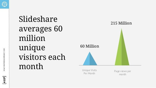 60 Million 215 Million Unique Visits Per Month Page views per month Slideshare averages 60 million unique visitors each mo...