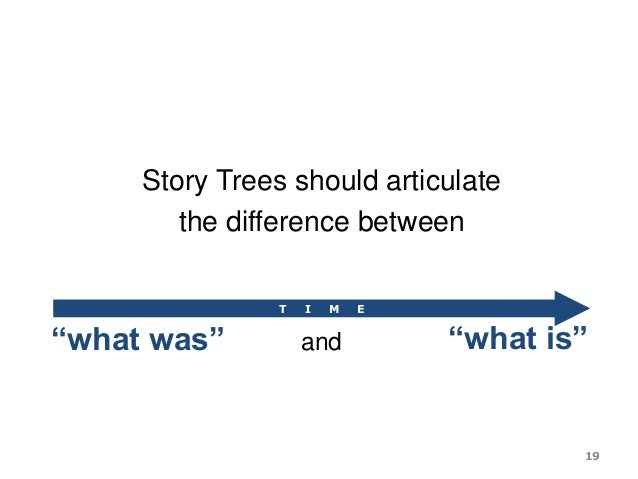 "Story Trees should articulate the difference between ""what was"" ""what is""and T I M E 19"