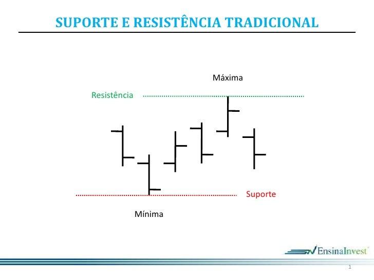 1<br />Máxima<br />Resistência<br />Suporte<br />Mínima<br />