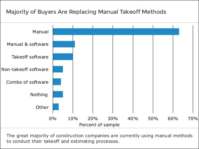 Majority of Buyers Are Replacing Manual Takeoff Methods The great majority of construction companies are currently using m...