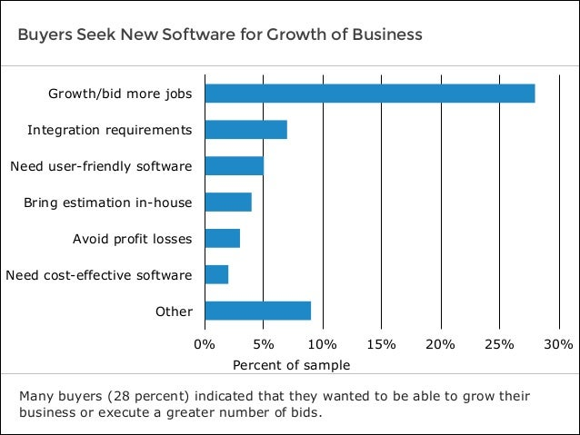 Buyers Seek New Software for Growth of Business Many buyers (28 percent) indicated that they wanted to be able to grow the...