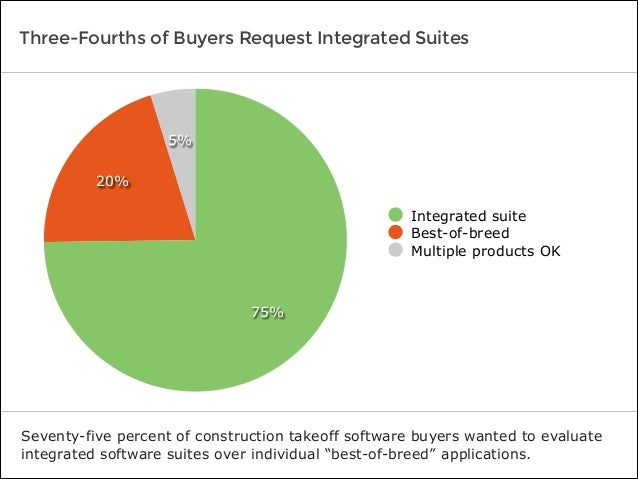 Three-Fourths of Buyers Request Integrated Suites Seventy-five percent of construction takeoff software buyers wanted to e...