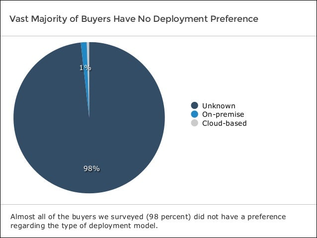 Vast Majority of Buyers Have No Deployment Preference Almost all of the buyers we surveyed (98 percent) did not have a pre...