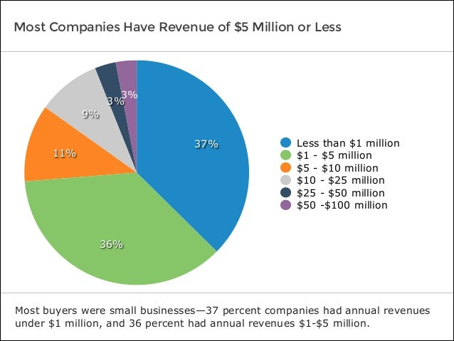 Most Companies Have Revenue of $5 Million or Less Most buyers were small businesses—37 percent companies had annual revenu...