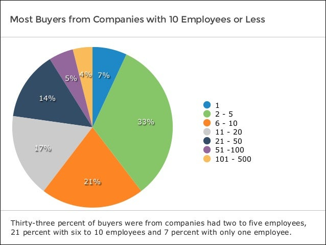 Most Buyers from Companies with 10 Employees or Less Thirty-three percent of buyers were from companies had two to five em...