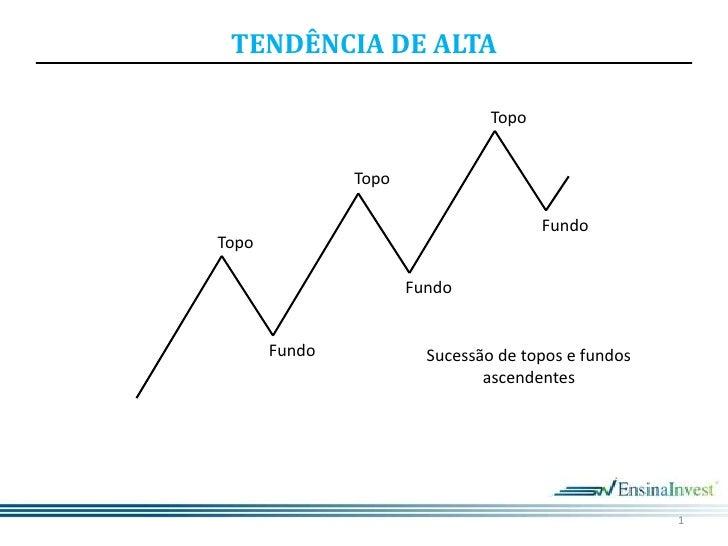 1<br />Topo<br />Topo<br />Fundo<br />Topo<br />Fundo<br />Fundo<br />Sucessão de topos e fundos ascendentes<br />
