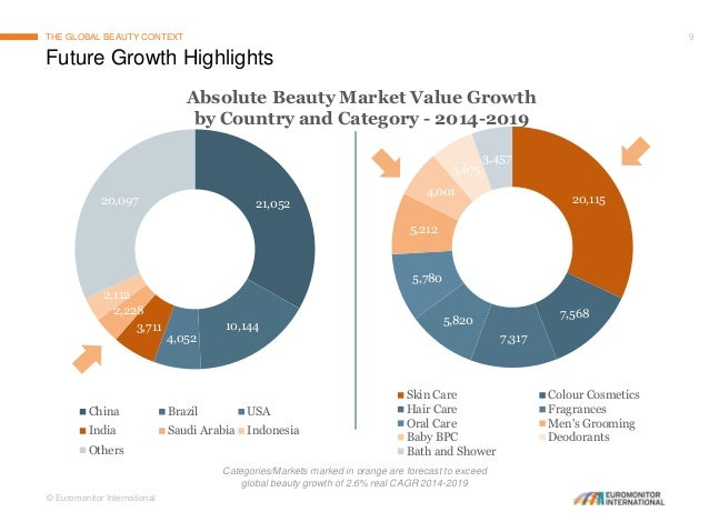The Global Beauty Context And Growth Opportunities