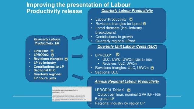 UK Productivity User Forum