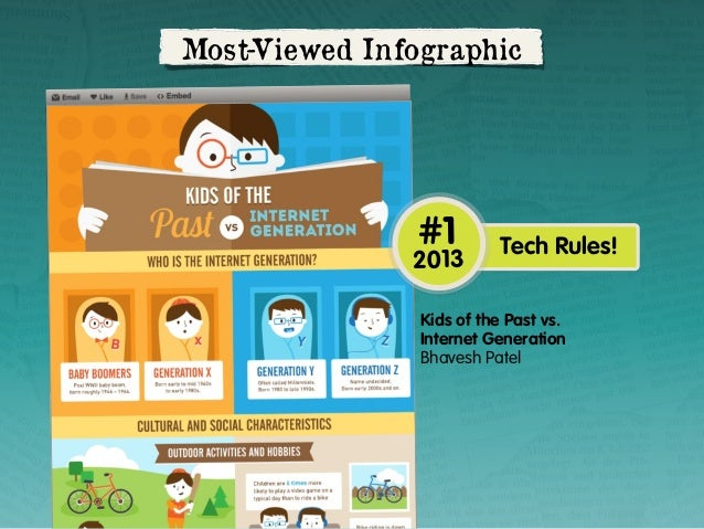 Most-Viewed Infographic  #1  2013  Tech Rules!  Kids of the Past vs. Internet Generation Bhavesh Patel