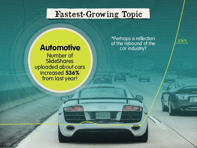 Fastest-Growing Topic  Automotive Number of SlideShares uploaded about cars increased 536% from last year!  *Perhaps a refl...