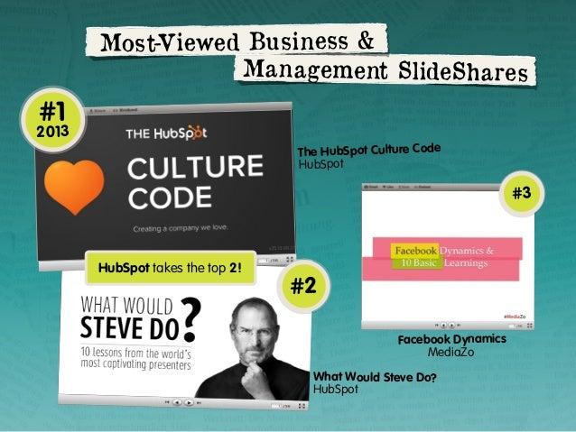 Most-Viewed Business & Man agement SlideSha res  #1  2013 The HubSpot Culture Code HubSpot  #3  HubSpot takes the top 2!  ...