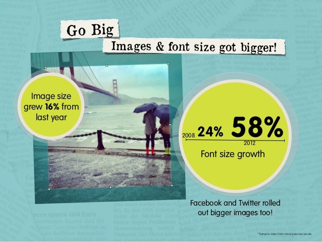 G o Big  Im ages & font size got bigger!  Image size grew 16% from last year 2008  24%  58% 2012  Font size growth  Facebo...