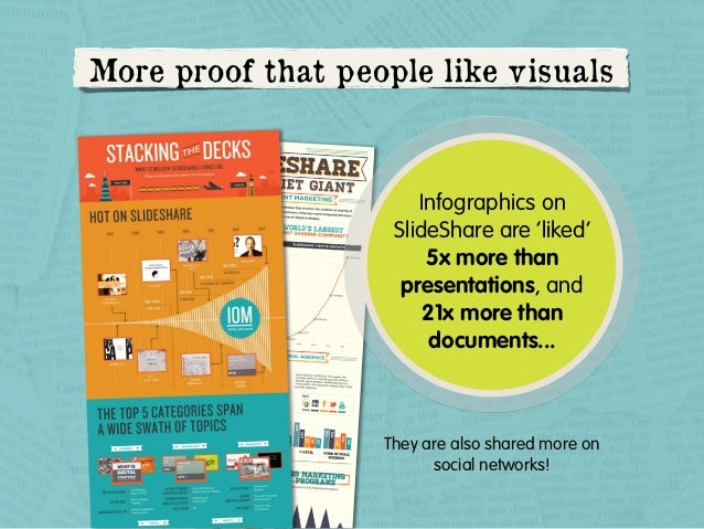More proof that people like visuals  Infographics on SlideShare are 'liked' 5x more than presentations, and 21x more than ...