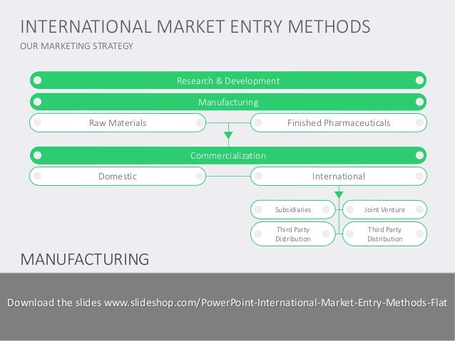 international market entry methods Introduction of entry market strategy strategy is planning through companies achieve their goals and move forward a company makes a decision to enter an international market, this strategy works to expand its wings major market entry method.