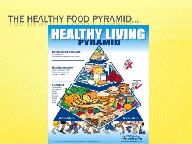 THE HEALTHY FOOD PYRAMID...