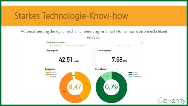 Automatisierung der dynamischen Einbindung ins Smart Home macht Strom in Echtzeit erlebbar Starkes Technologie-Know-how