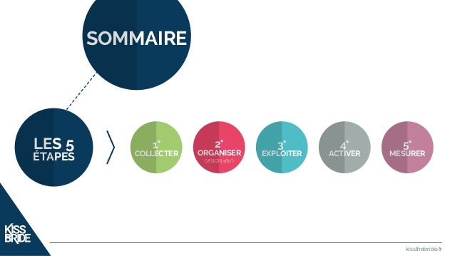 Slideshow : data-marketing Slide 2
