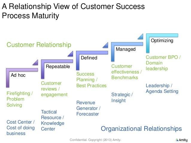 customer success process Improving the Customer Success Process.