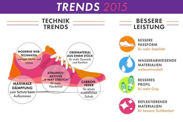 TRENDS 2015 TECHNIK TRENDS BESSERE LEISTUNG OBERMATERIAL AUS EINEM STÜCK für mehr Dynamik und Komfort BESSERE PASSFORM WAS...