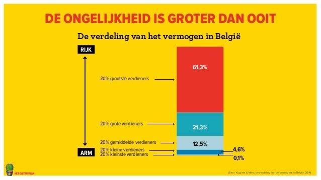 het cactusplan  De ongelijkheid is groter dan ooit  De verdeling van het vermogen in België  61,3%  21,3%  12,5%  4,6%  0,...