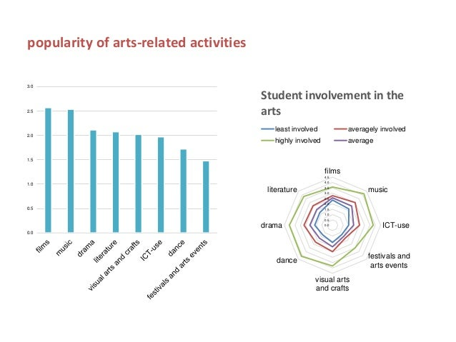 What the tale survey shows about the importance of the arts in school Slide 3