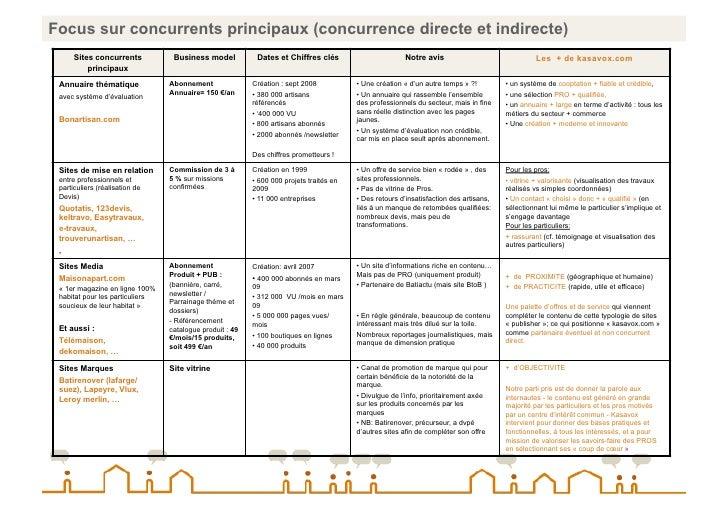 Focus sur concurrents principaux (concurrence directe et indirecte)       Sites concurrents           Business model      ...