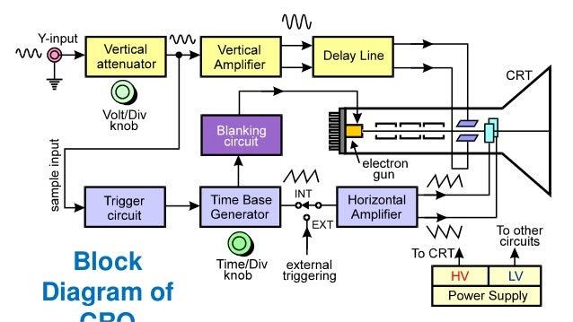 Understanding Lab Instruments