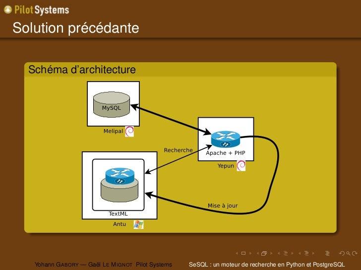 Solution précédante  Schéma d'architecture   Yohann G ABORY — Gaël L E M IGNOT Pilot Systems   SeSQL : un moteur de recher...