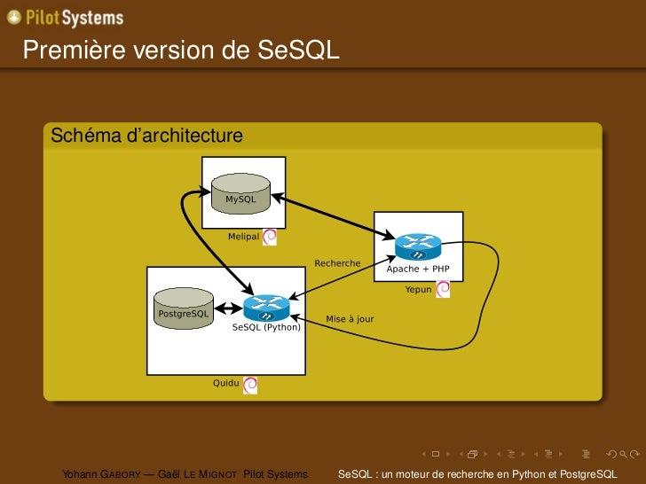 Première version de SeSQL  Schéma d'architecture   Yohann G ABORY — Gaël L E M IGNOT Pilot Systems   SeSQL : un moteur de ...