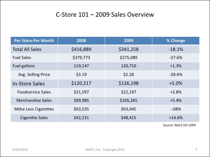 Slide Show Understanding The Convenience Store Industry