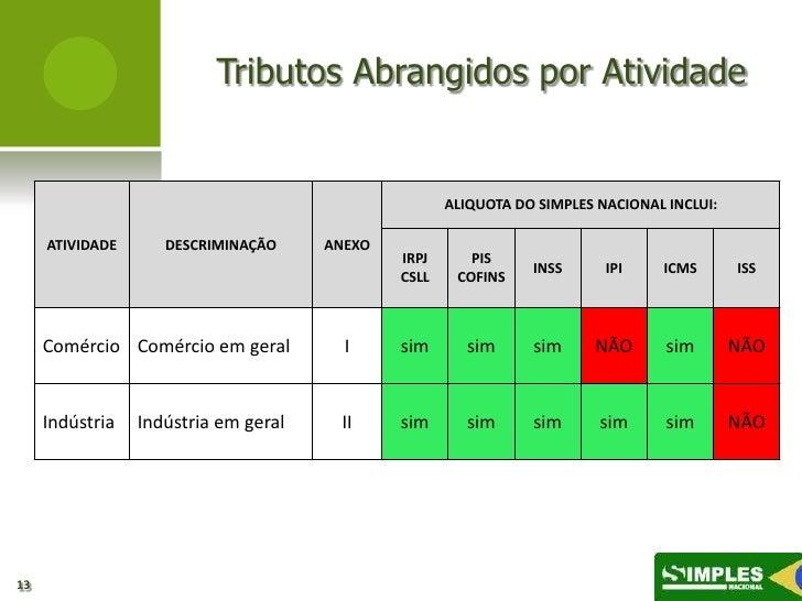 Tributos Abrangidos por Atividade                                                     ALIQUOTA DO SIMPLES NACIONAL INCLUI:...