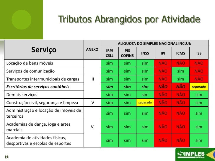 Tributos Abrangidos por Atividade                                                        ALIQUOTA DO SIMPLES NACIONAL INCL...