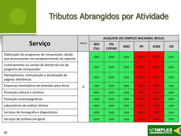 Tributos Abrangidos por Atividade                                                                ALIQUOTA DO SIMPLES NACIO...
