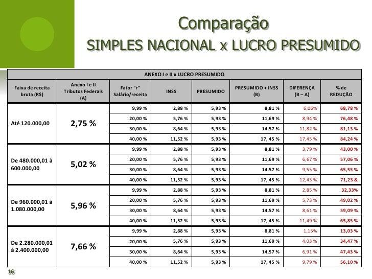 Comparação                                 SIMPLES NACIONAL x LUCRO PRESUMIDO                                             ...