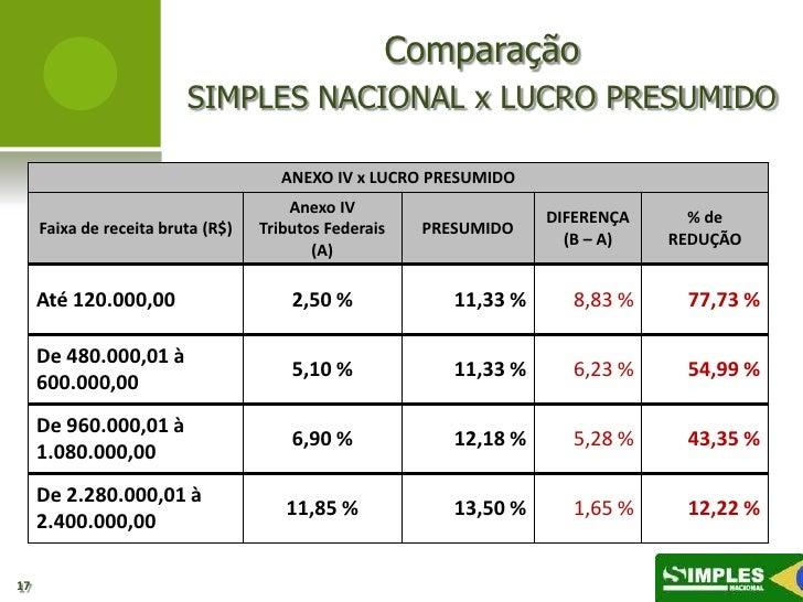 Comparação                         SIMPLES NACIONAL x LUCRO PRESUMIDO                                     ANEXO IV x LUCRO...