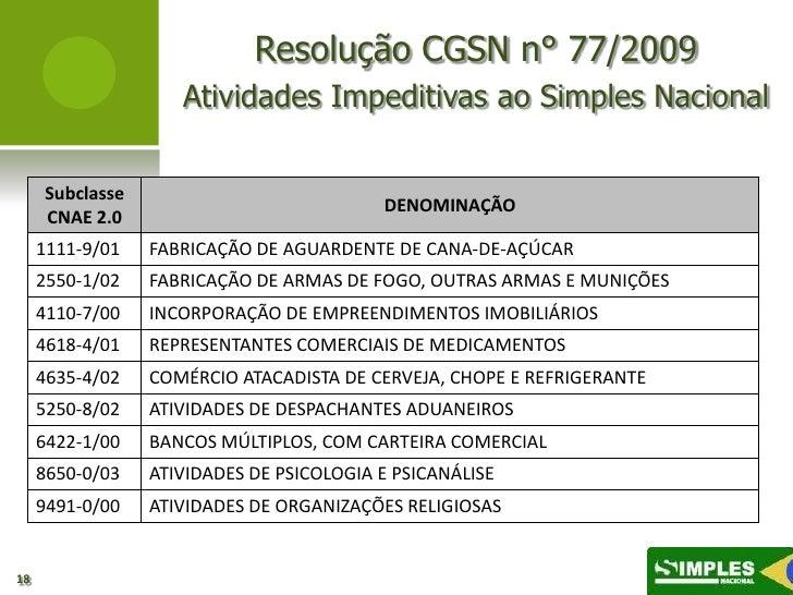 Resolução CGSN n° 77/2009                    Atividades Impeditivas ao Simples Nacional     Subclasse                     ...