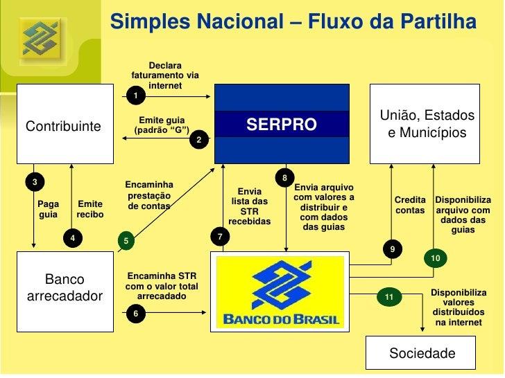Operacionalização     Portal do Simples Nacional:     http://www.receita.fazenda.gov.br/simplesnacional     Informações út...