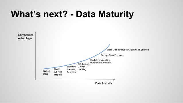 What's next? - Data Maturity Data Maturity Competitive Advantage Collect Data DWH, Ad Hoc Reports Standard Reports, Analyt...