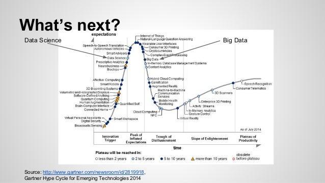 What's next? Data Science Big Data Source: http://www.gartner.com/newsroom/id/2819918, Gartner Hype Cycle for Emerging Tec...