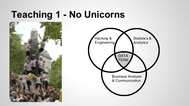 Teaching 1 - No Unicorns Hacking & Engineering Statistics & Analytics DATA TEAM Business Analysis & Communication