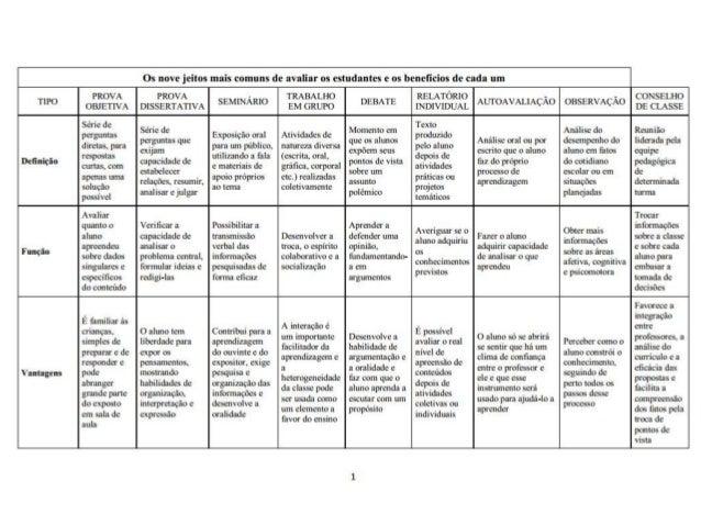 Os nove jeitos mais comuns de avaliar os estudantes e os beneficios de cada um  Vantagens  PROVA OBJ ETIVA  Série de pergu...