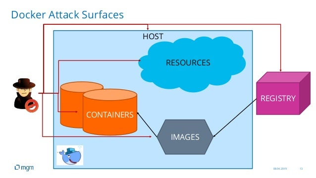 08.04.2019 13 HOST RESOURCES CONTAINERS IMAGES REGISTRY Docker Attack Surfaces