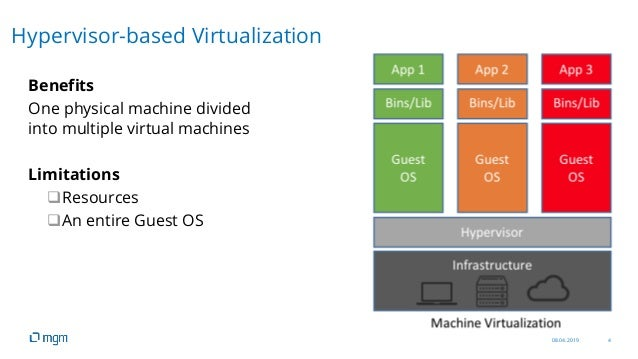 08.04.2019 4 Benefits One physical machine divided into multiple virtual machines Limitations Resources An entire Guest ...